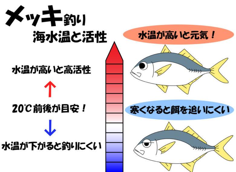 メッキ 海水温