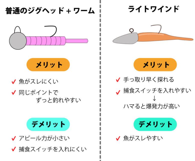 メッキ ワーム 種類